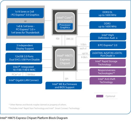 Mobile Intel® HM75 Express Chipset